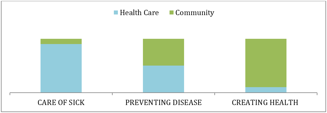 Health Care and the Community