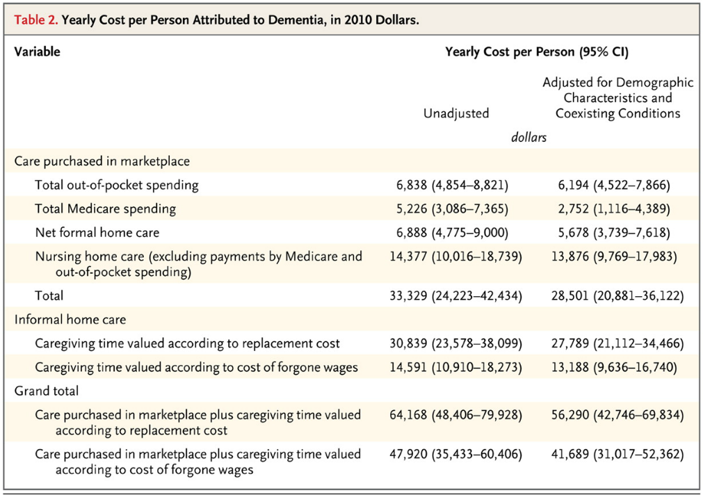 yearly-cost-per-person-attributed-to-dementia-in-2010