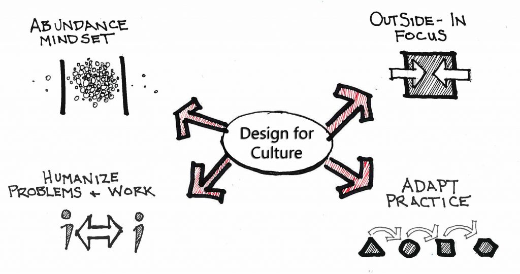 MakeCultureChangePossibleDesign_Diagram