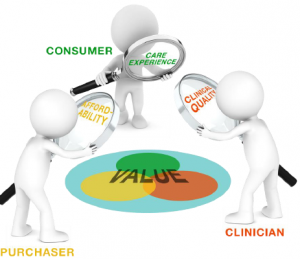 "Three illustrated figures, labeled ""Purchaser"", ""Clinician"", and ""Consumer"", holding a magnifying glasses over a circular image of the word, ""value""."
