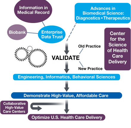 Kern Center for the Science of Health Care Delivery flowchart showing how Mayo Clinic hopes to improve America's health care delivery system.