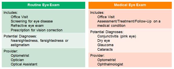 Routine_vs_Medical