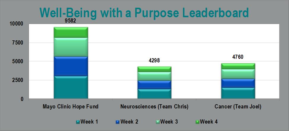 Purpose Leaderboard