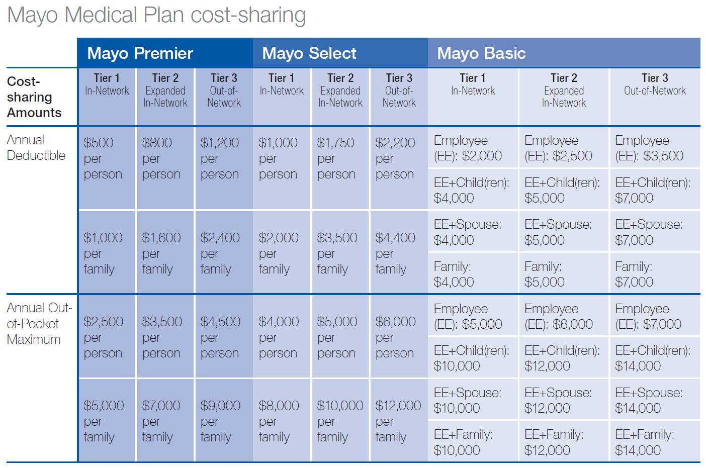 2021 Cost Sharing