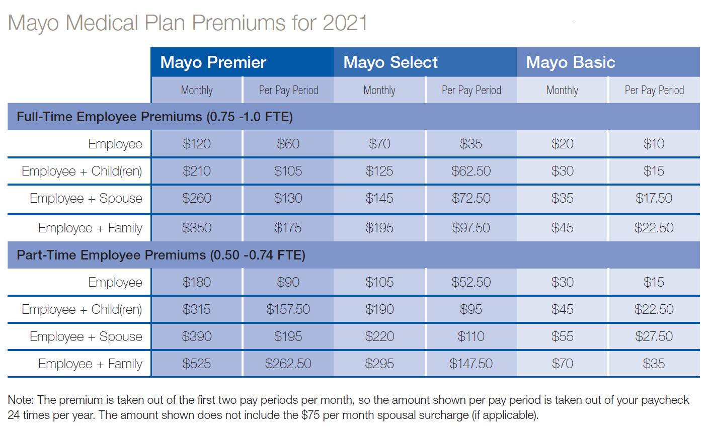 2021 Premiums
