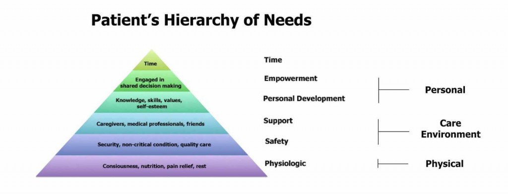 Patient's Hierarchy of Needs