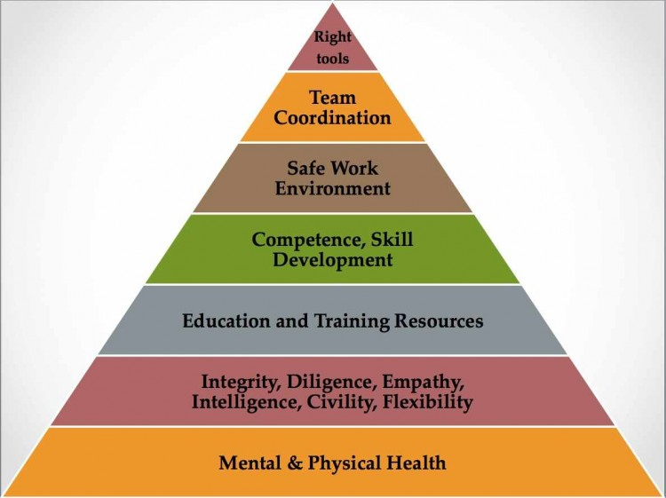 Physician's Hierarchy of Needs