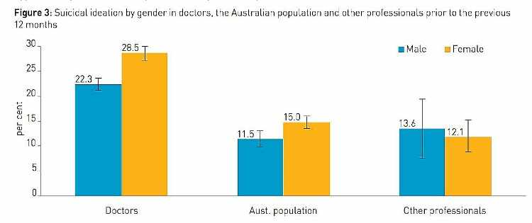 Suicidal Ideation by Gender in Doctors