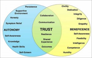 Katz Venn Diagram.Trust.700px