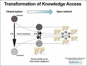 TransformationKnowledge