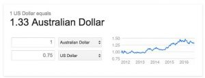 US Dollar to Australian Dollar