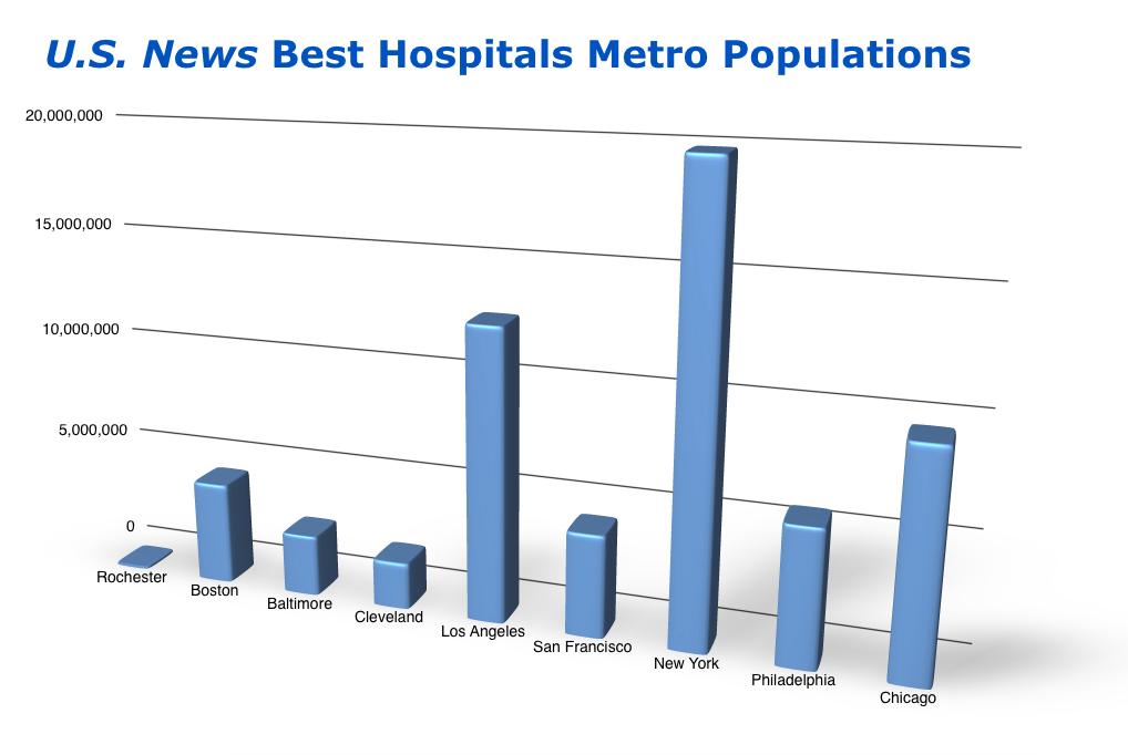 U.S. News Metro Populations