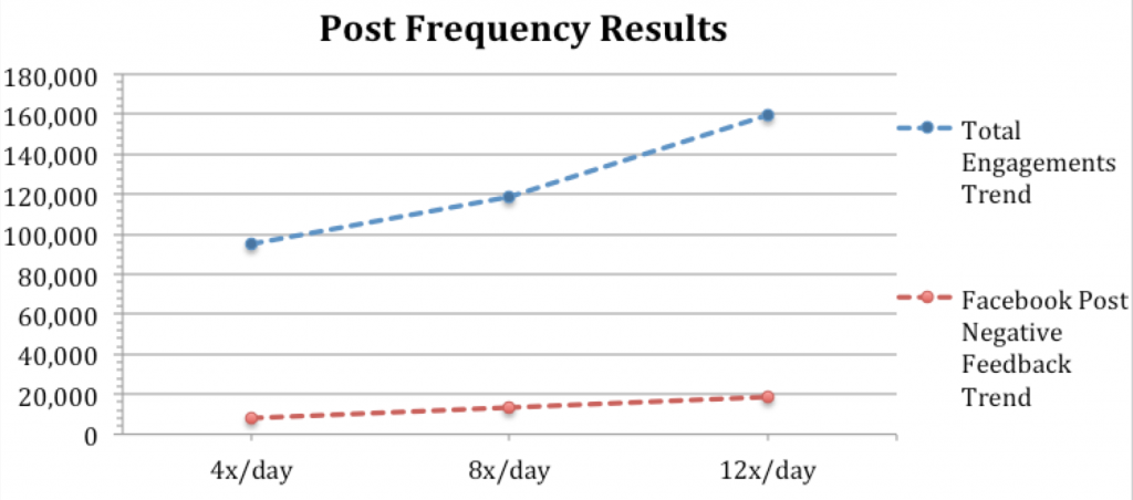 Post Frequency Results graph