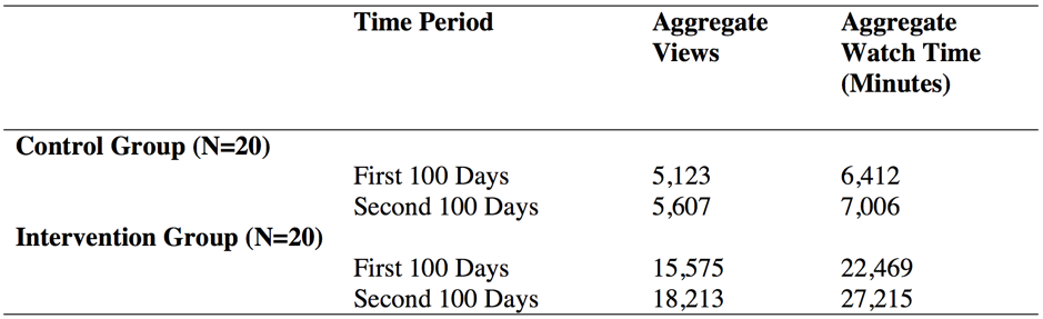 Viewership Results - Control vs. Intervention Groups, Aggregate Views and Aggregate Watch Time (Minutes)