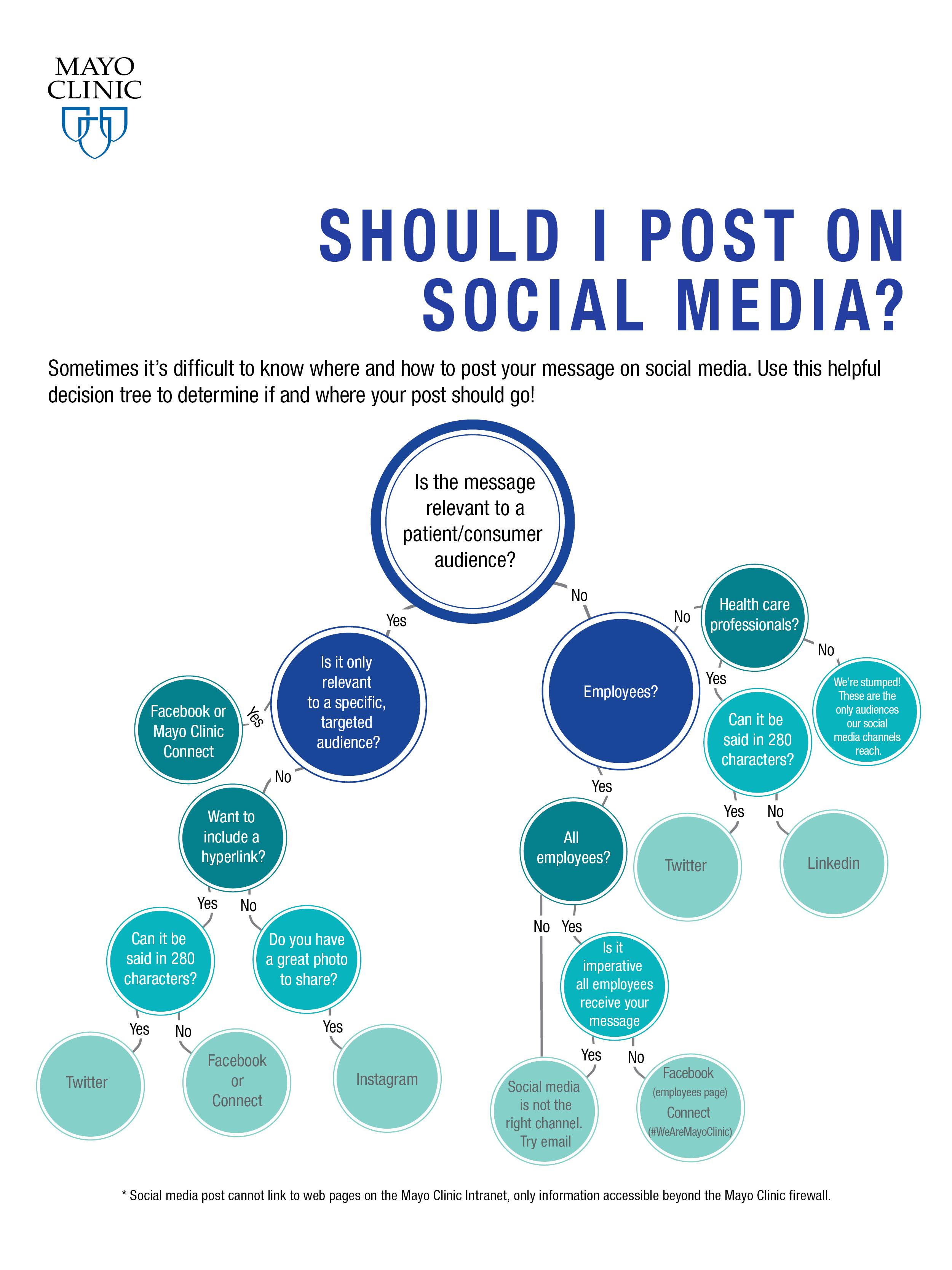 Should I Post on Social Media? | Decision Tree