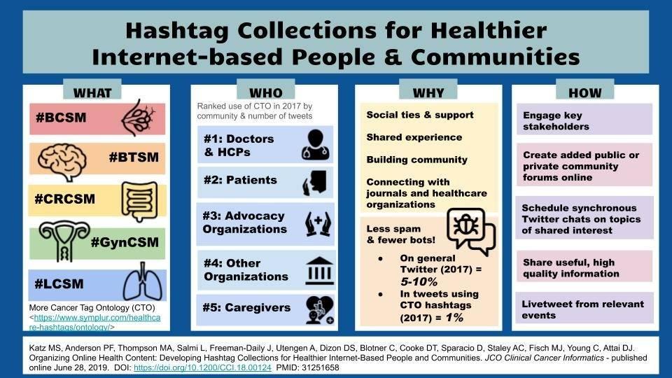 Hashtag communities 2019