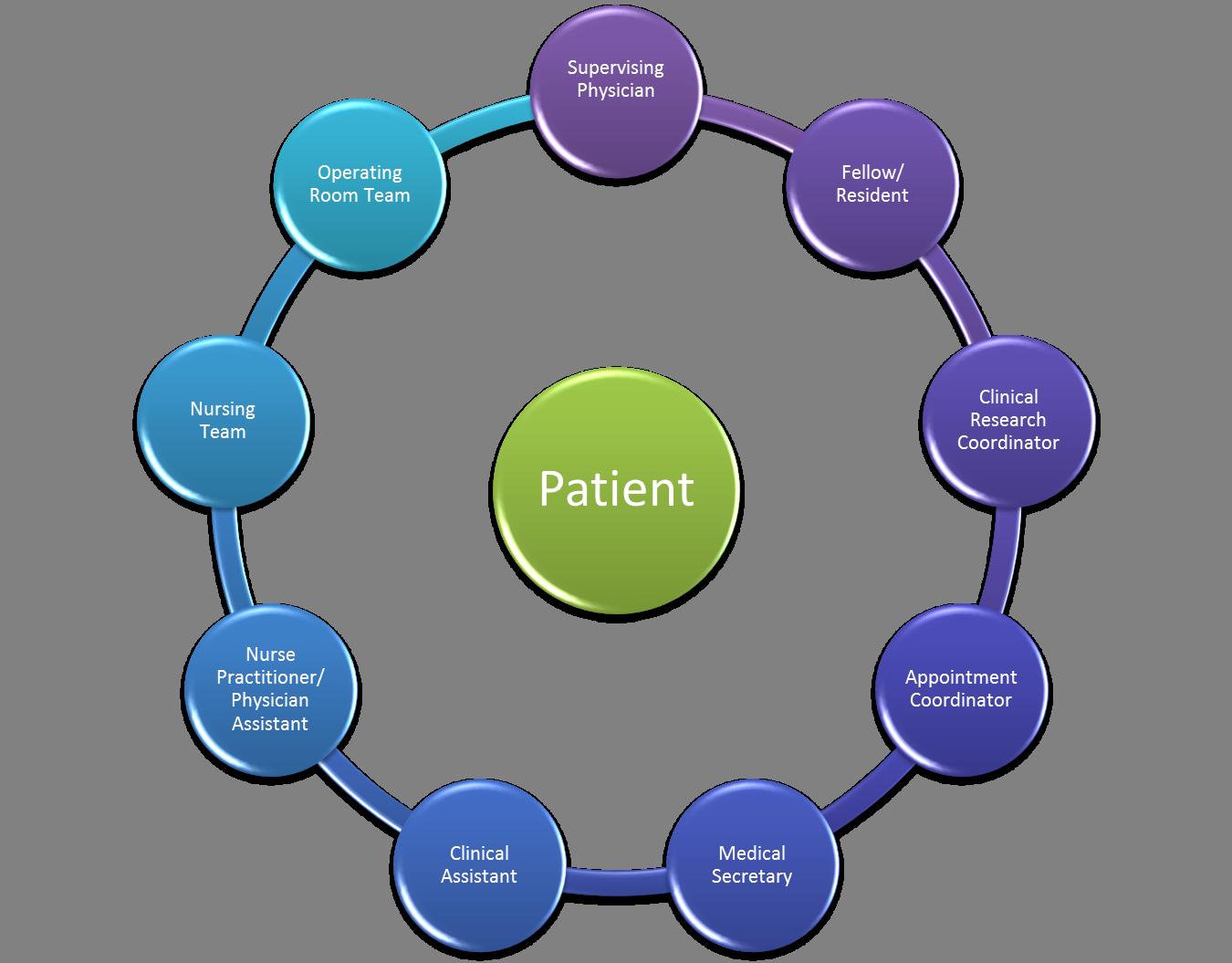 Care Team Model