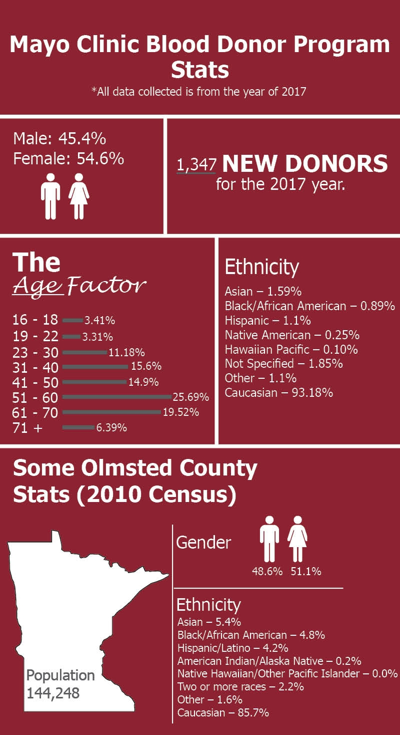 Final Demographic blog