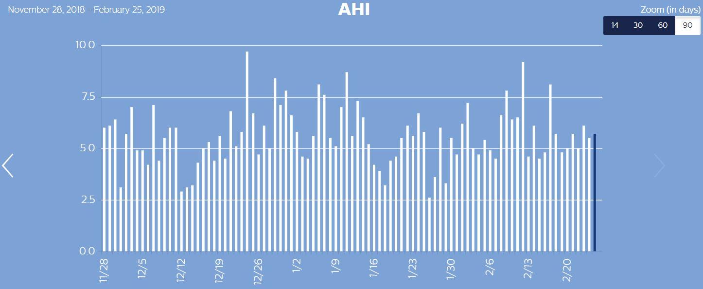 AHI-90 days