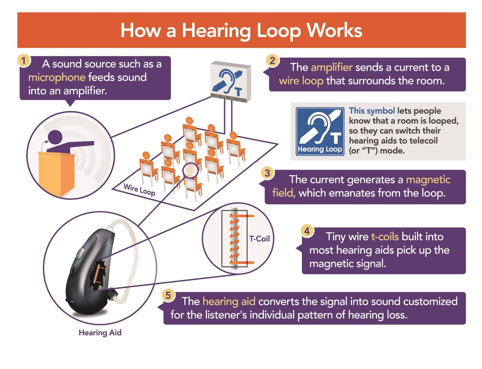 How_a_HearingLoop_Works
