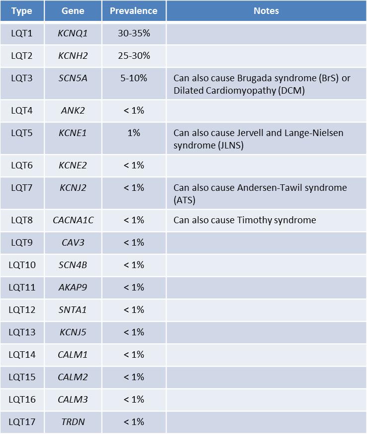 LQT Prevalence