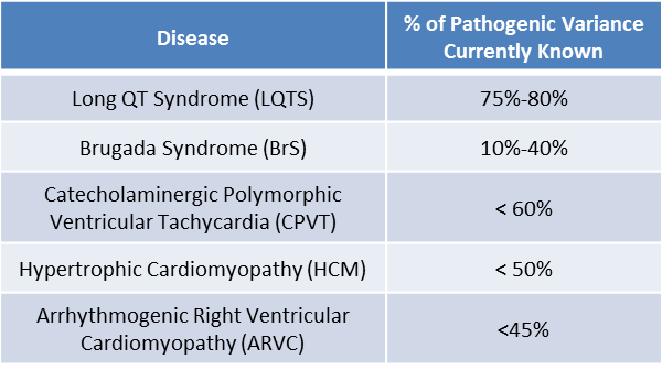 Percent Pathogenic Variance Known