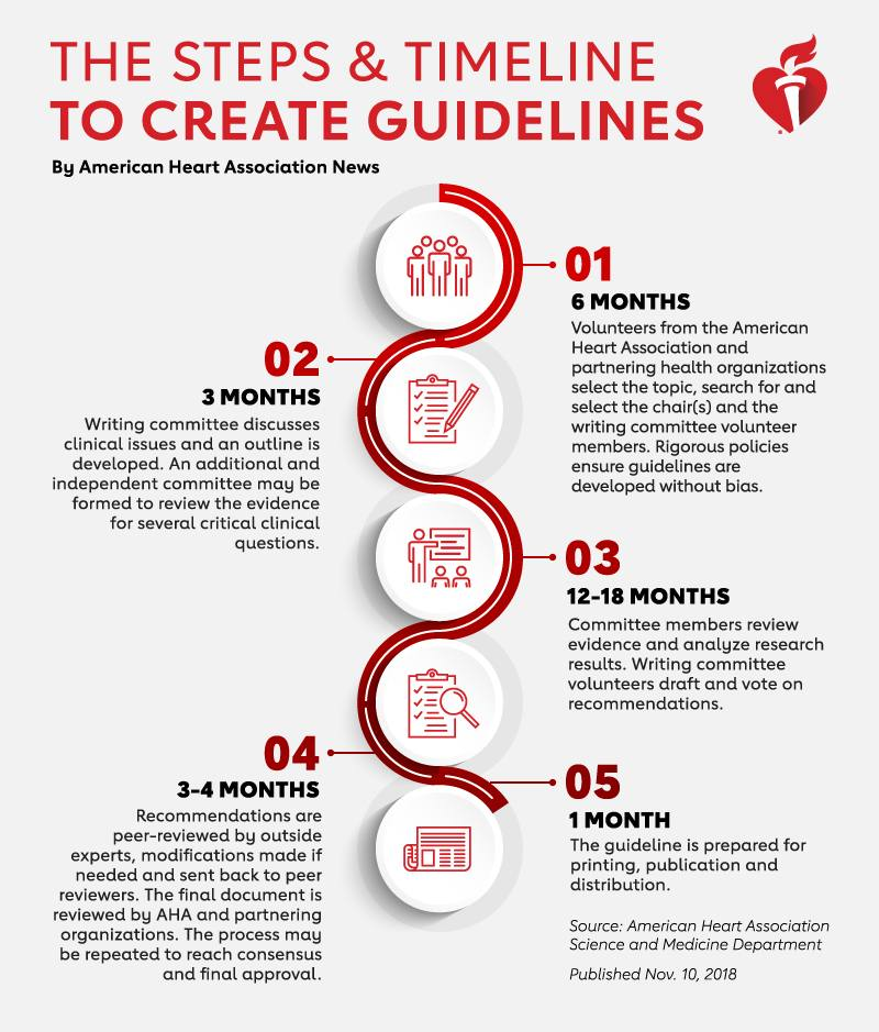 What is a medical guideline, and how is it created?