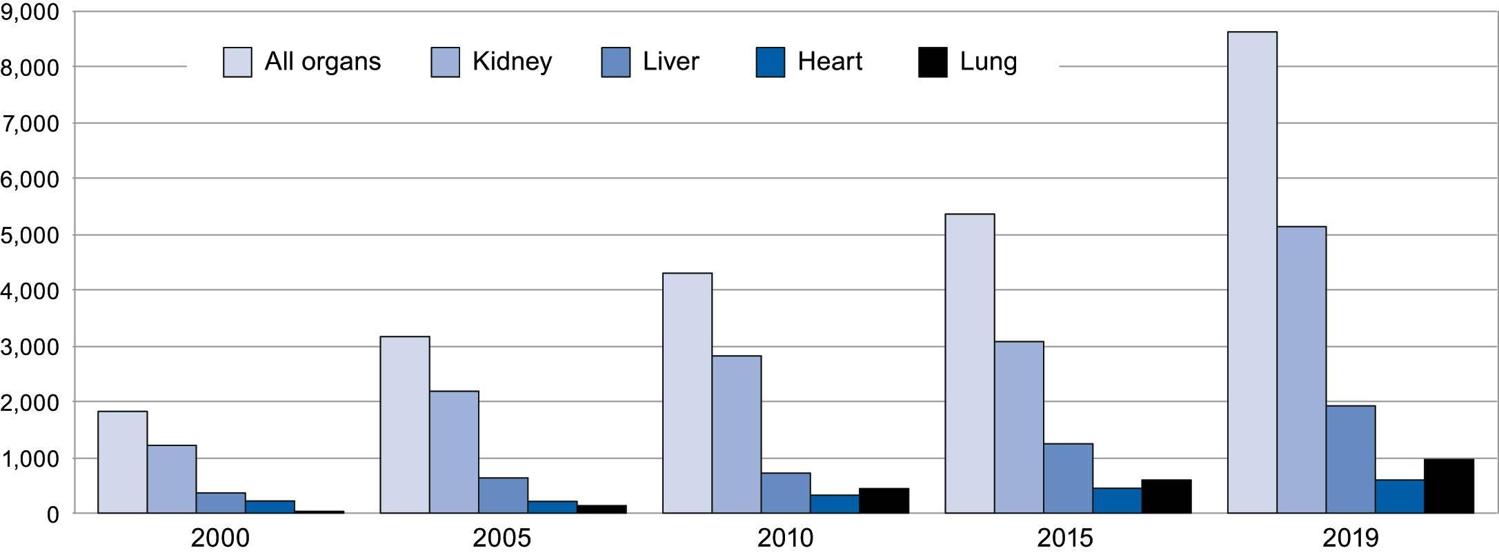 Graph 3-5 year transplants