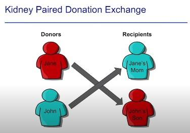Donation Chains Save Lives