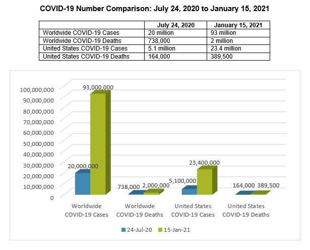 COVID-19 Number Comparison