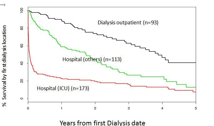 Graph shows three lines - red, green and black - Hospital (ICU), Hospital (others), Dialysis outpatient