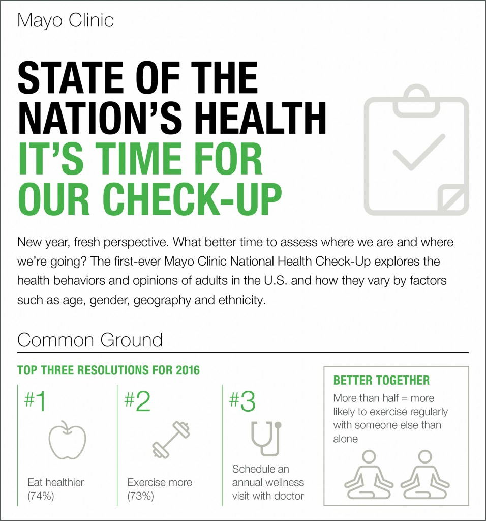 Mayo-National Check UP Infographic