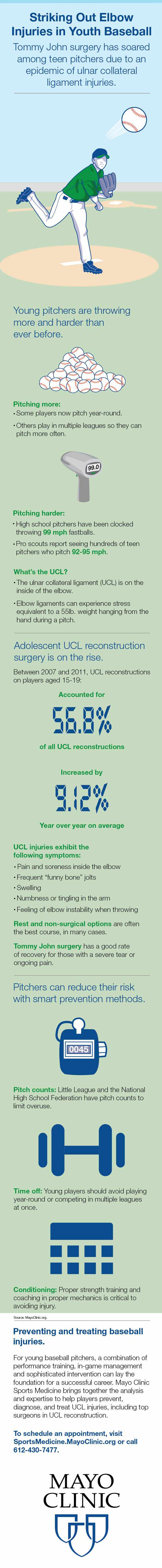 infographic for youth baseball injuries