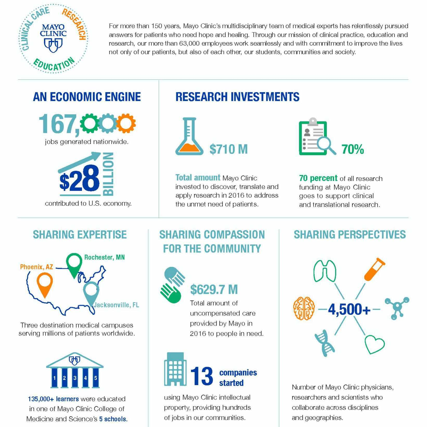 Mayo Clinic economic impact infographic