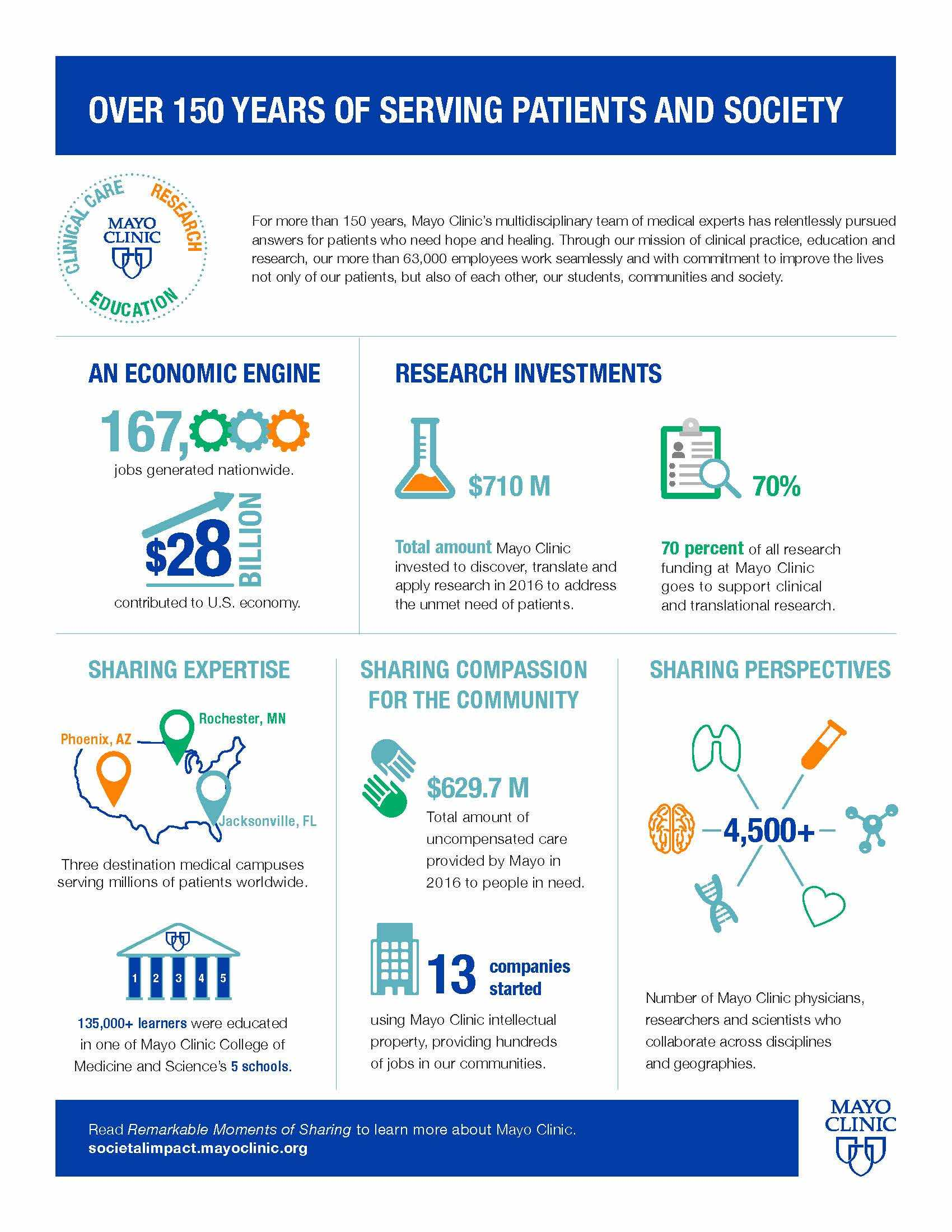 Mayo Clinic economic impact infographic