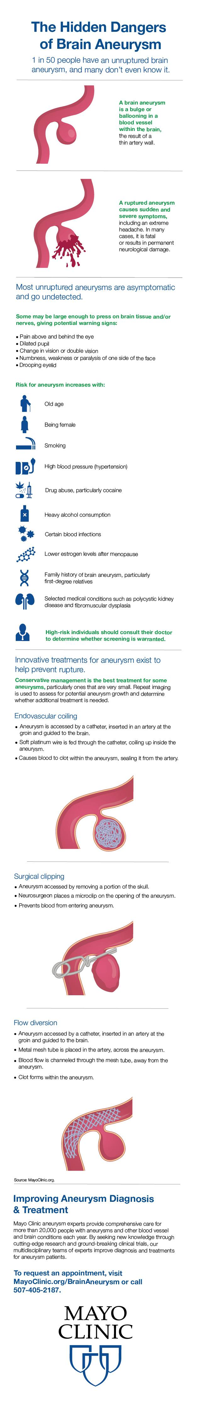 Brain Aneurysm infographic