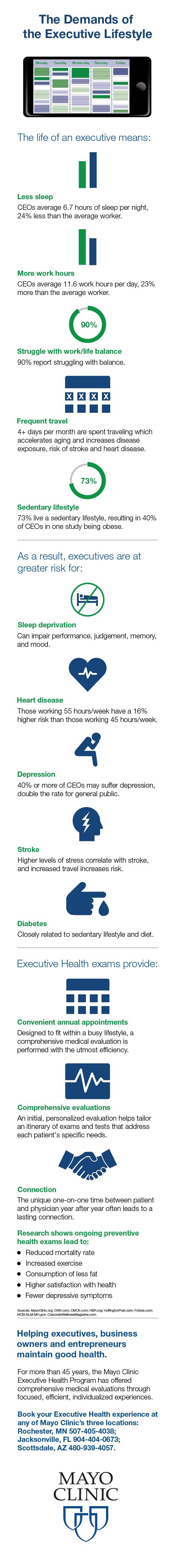 Infographic of executive lifestyle risks like lack of sleep and family balance