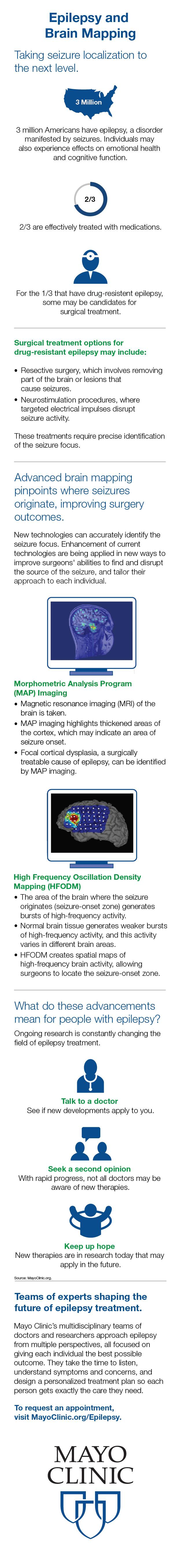 infographic design for Epilepsy Neuroimaging