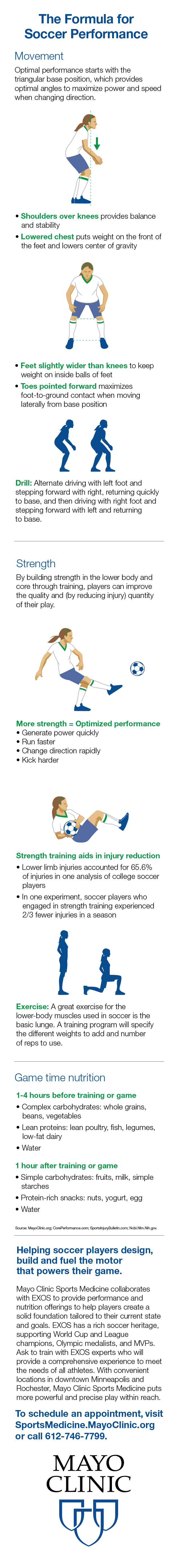 Infographic for soccer performance