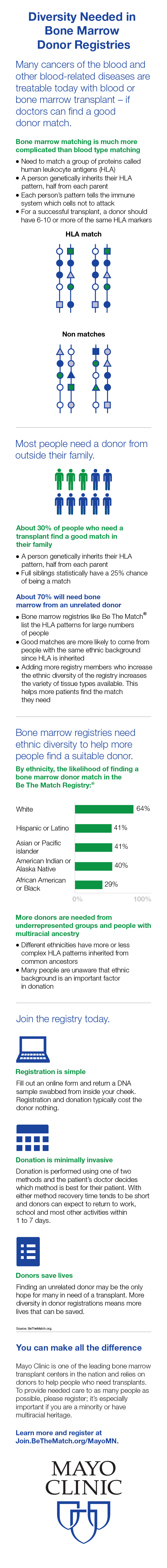 Infographic describing bone marrow donor diversity
