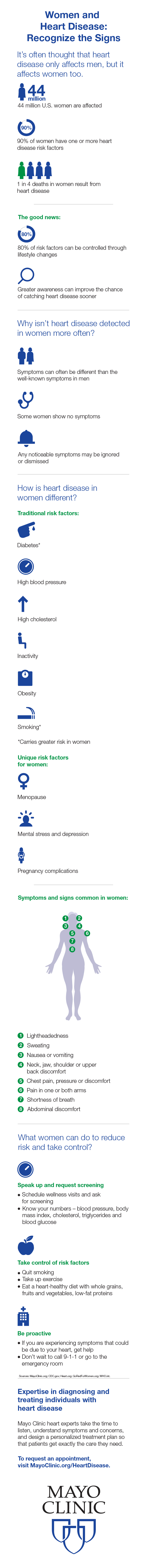 Infographic image for women and heart disease