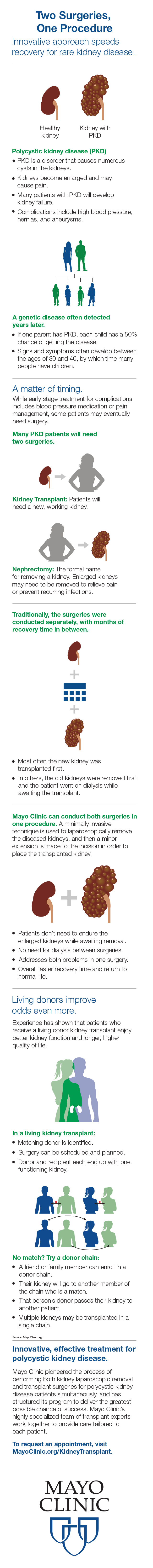Infographic image for PKD