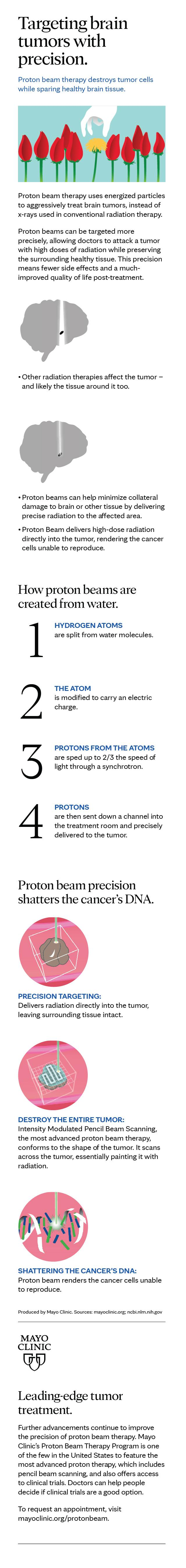 Infographic: Proton beam therapy for brain cancer – Mayo Clinic News
