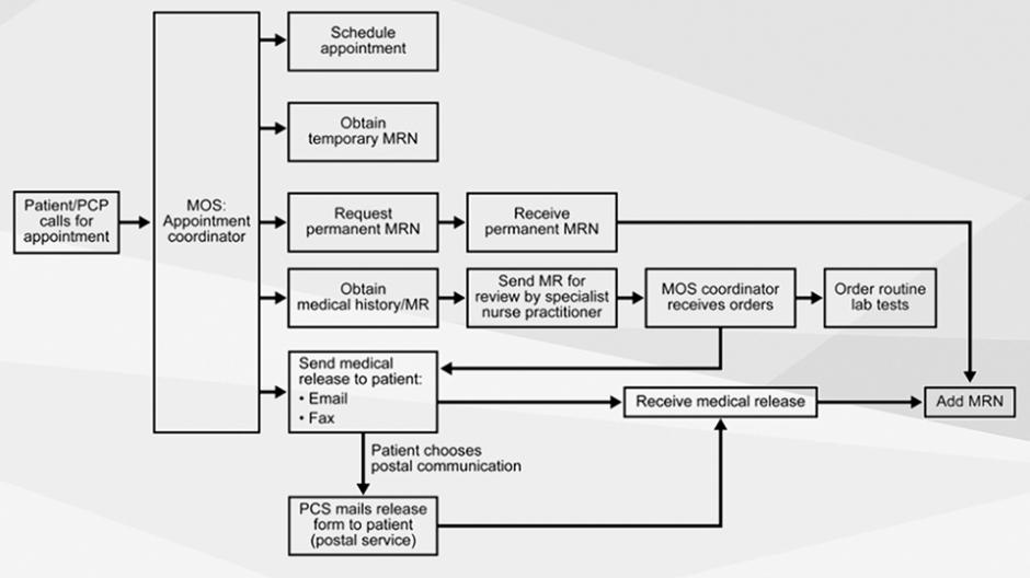 melanoma-flow-chart-v2