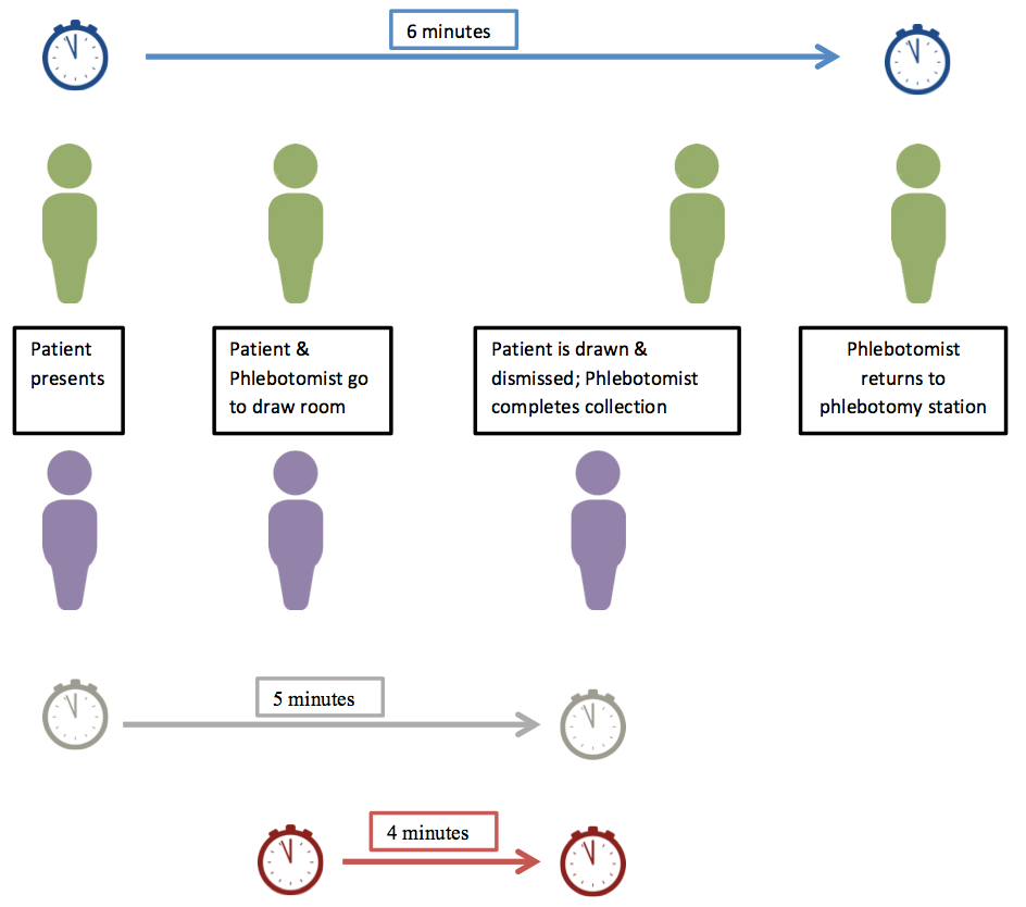 Staffing to Workload in Phlebotomy Areas: Direct Effort - Insights