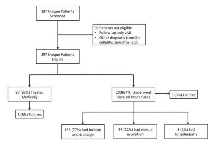 peritonsillar abscess management on the emergency department