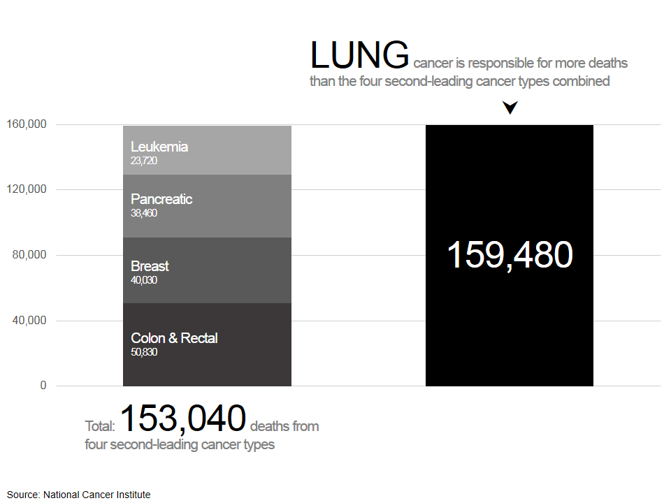 Oncospire Infographic Lung Cancer
