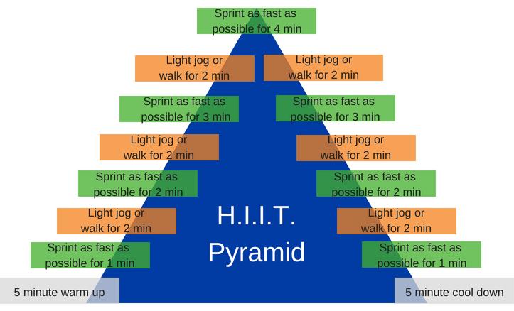 H.I.I.T. Pyramid Workout
