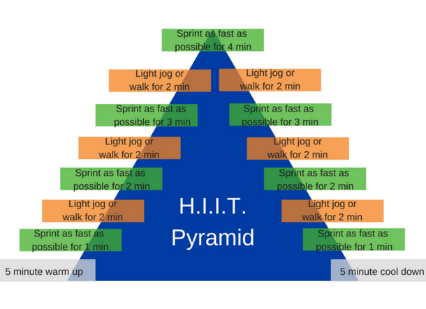 H.I.I.T. Pyramid Workout