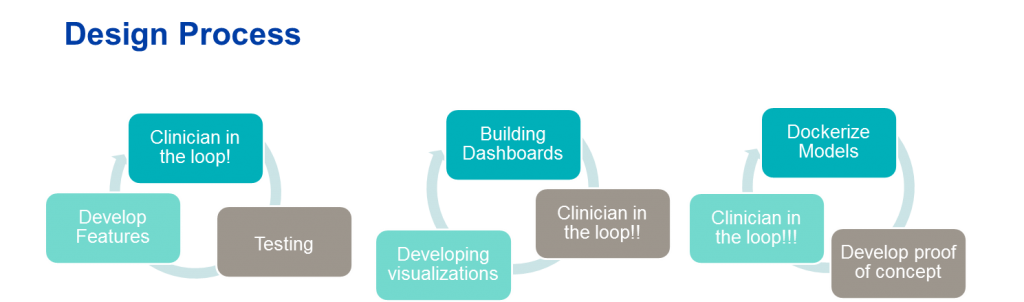 word graphic titled 'Design Process' that shows three separate work loops. First loop has three boxes: Develop Features, Testing, Clinician in the Loop! Second loop has three boxes: Developing visualizations, building dashboards, clinician in the loop!! third loop has three boxes: Develop proof of concept, dockerize models, clinician in the loop!!!